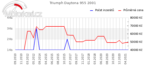 Triumph Daytona 955 2001