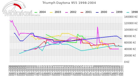Triumph Daytona 955 1998-2004