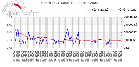 Yamaha YZF 600R Thundercat 2002