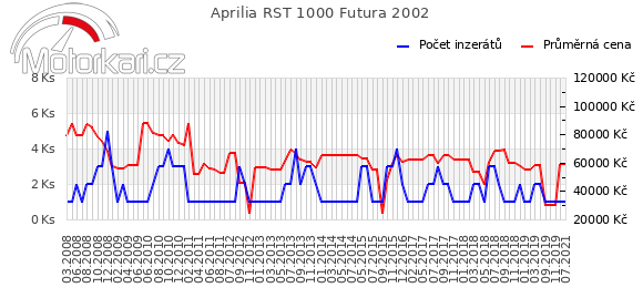 Aprilia RST 1000 Futura 2002