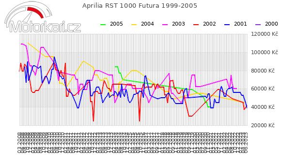 Aprilia RST 1000 Futura 1999-2005