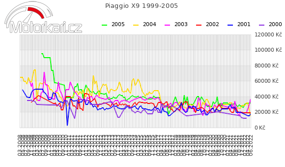 Piaggio X9 1999-2005