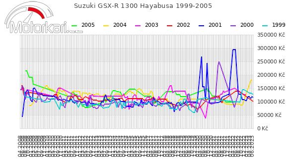 Suzuki GSX-R 1300 Hayabusa 1999-2005