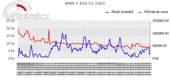 BMW F 650 CS 2002