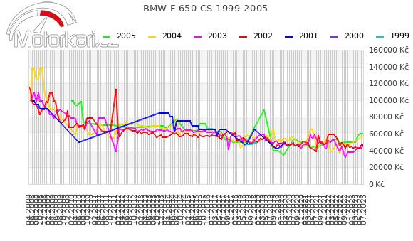 BMW F 650 CS 1999-2005