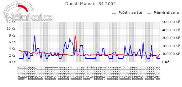 Ducati Monster S4R 2002