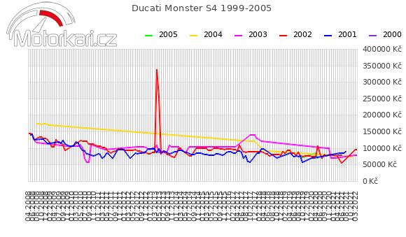 Ducati Monster S4R 1999-2005