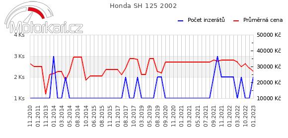 Honda SH 125 2002