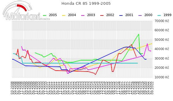 Honda CR 85 1999-2005