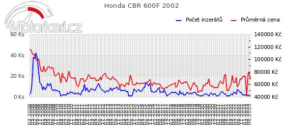 Honda CBR 600F 2002