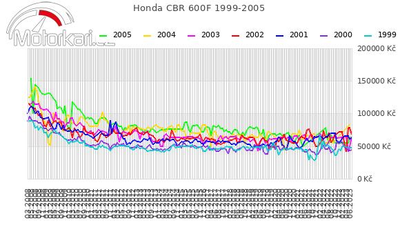 Honda CBR 600F 1999-2005