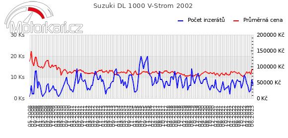 Suzuki DL 1000 V-Strom 2002