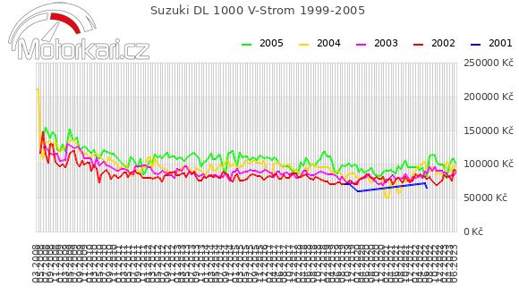 Suzuki DL 1000 V-Strom 1999-2005