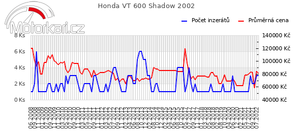 Honda VT 600 Shadow 2002