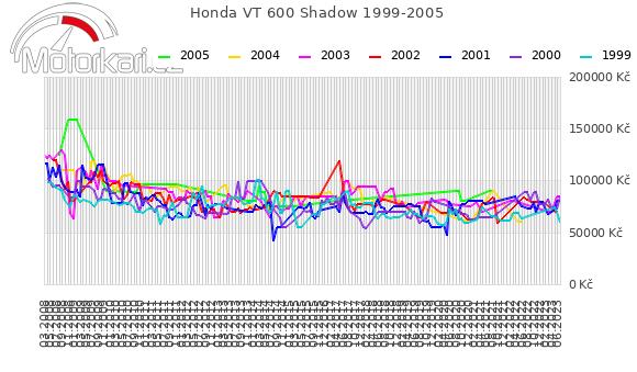 Honda VT 600 Shadow 1999-2005