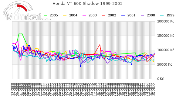 Honda VT 600 Shadow 1999-2005