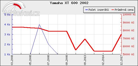 Yamaha XT 600 2002