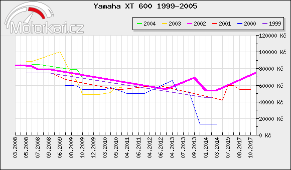 Yamaha XT 600 1999-2005