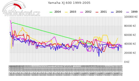 Yamaha XJ 600 1999-2005