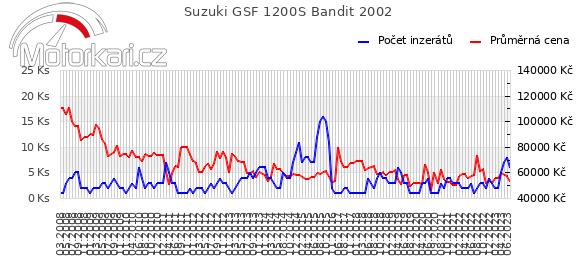 Suzuki GSF 1200S Bandit 2002