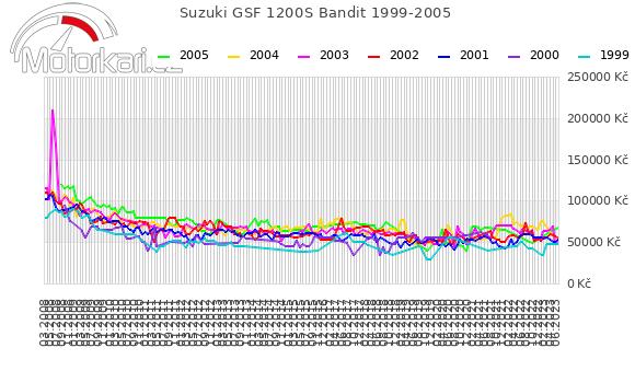 Suzuki GSF 1200S Bandit 1999-2005