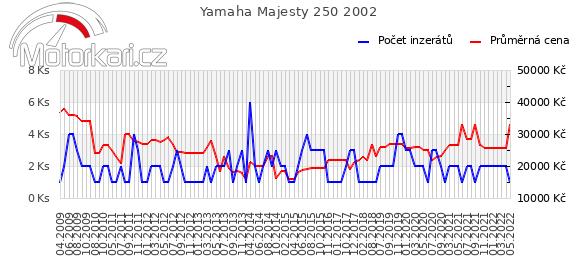 Yamaha Majesty 250 2002