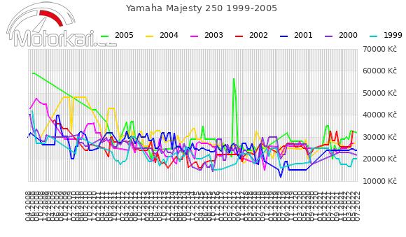 Yamaha Majesty 250 1999-2005