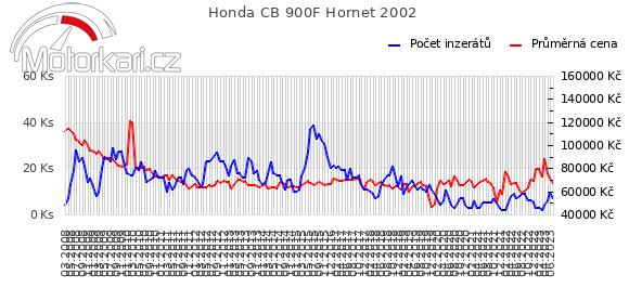 Honda CB 900F Hornet 2002
