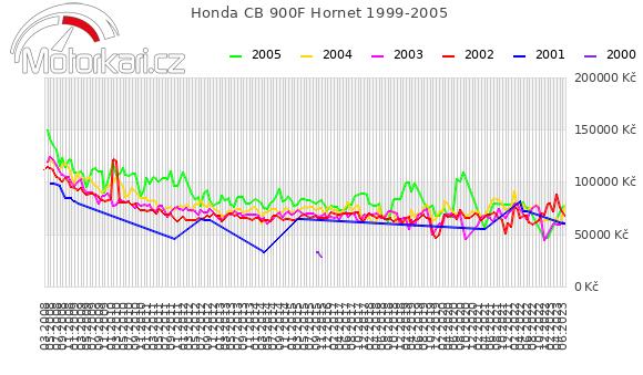 Honda CB 900F Hornet 1999-2005