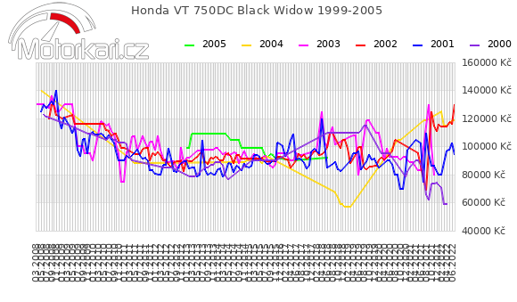 Honda VT 750DC Black Widow 1999-2005