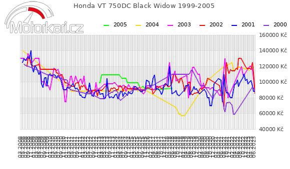 Honda VT 750DC Black Widow 1999-2005