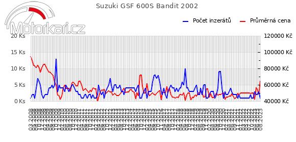 Suzuki GSF 600S Bandit 2002