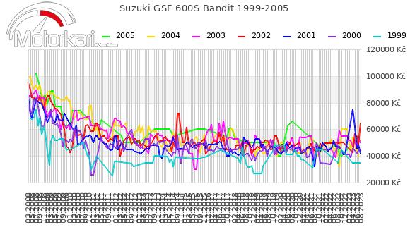 Suzuki GSF 600S Bandit 1999-2005