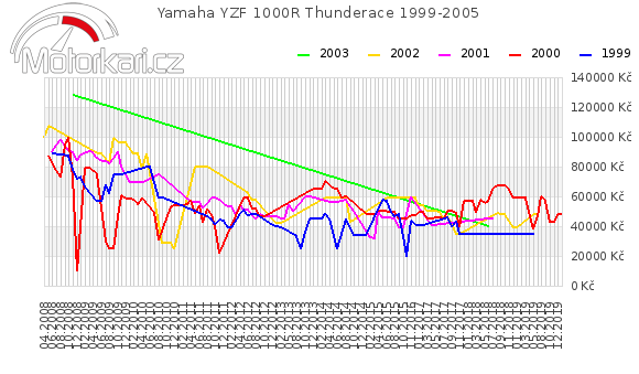 Yamaha YZF 1000R Thunderace 1999-2005