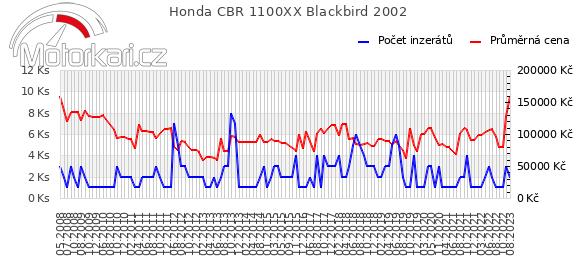 Honda CBR 1100XX Blackbird 2002