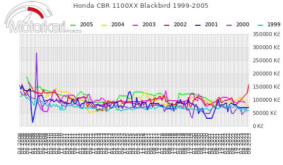 Honda CBR 1100XX Blackbird 1999-2005