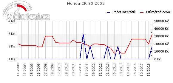 Honda CR 80 2002