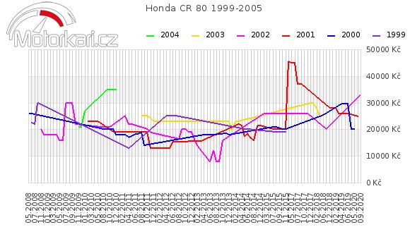 Honda CR 80 1999-2005