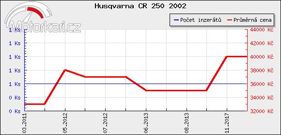 Husqvarna CR 250 2002