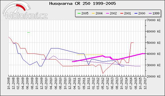 Husqvarna CR 250 1999-2005