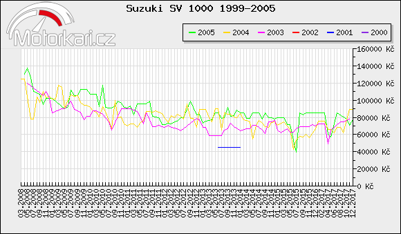 Suzuki SV 1000 1999-2005