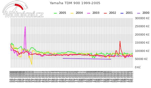 Yamaha TDM 900 1999-2005