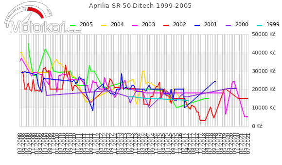 Aprilia SR 50 Ditech 1999-2005
