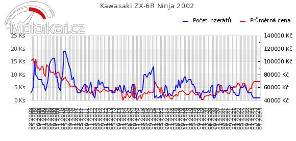 Kawasaki ZX-6R Ninja 2002