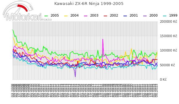 Kawasaki ZX-6R Ninja 1999-2005