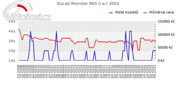 Ducati Monster 900 2002