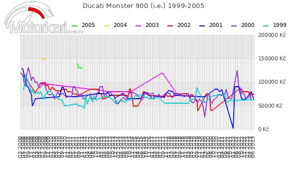 Ducati Monster 900 1999-2005