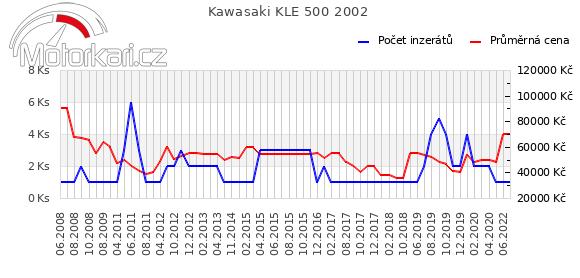 Kawasaki KLE 500 2002