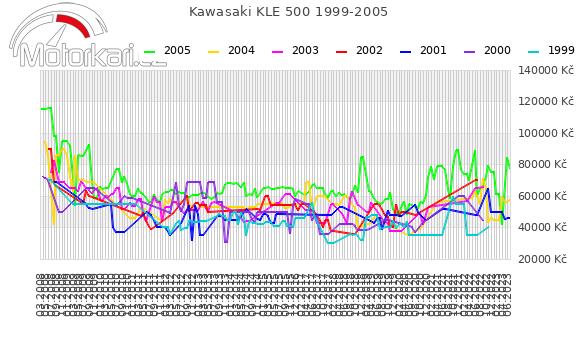 Kawasaki KLE 500 1999-2005
