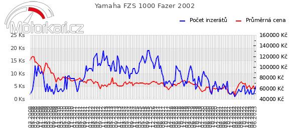 Yamaha FZS 1000 Fazer 2002